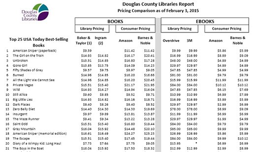 Douglas County Libraries Report, pricing comparison as of February 3, 2015