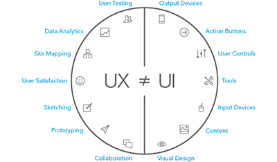 UX is not UI