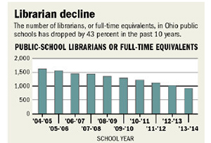 Graph showing decline in Ohio public school librarians
