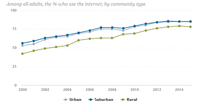 Rural citizens less likely to use the internet
