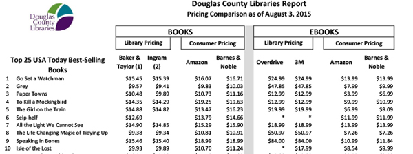 DCL Pricing Comparison, August 2015