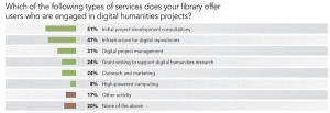 Which of the following types of services does your library offer users who are engaged in digital humanities projects?