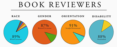 Diversity Baseline Study 2015 shows a prevalence of white, female, straight, and nondisabled reviewers
