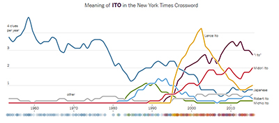 "Meaning of ""Ito"" in the New York Times crossword puzzle, 1955-2016"