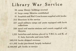 ALA's War Library Bulletin, June 1918, summarized the results of the program so far.