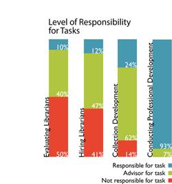 Illustration 2 - Responsibility Bar ChartWEB
