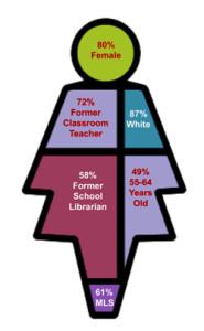 Illustration 6 - DemographicsWEB
