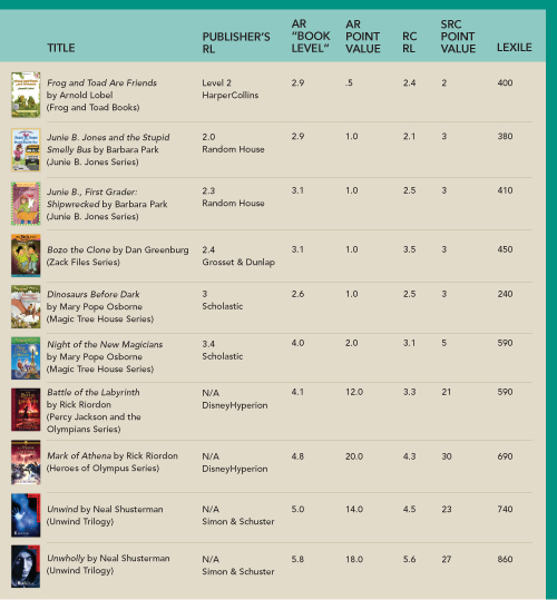 Guide to Reading Levels | American Libraries Magazine