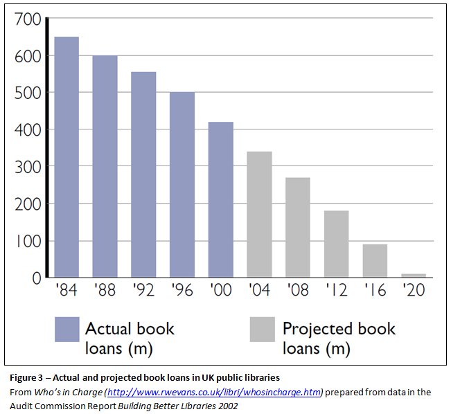 Figure 3. Actual and projected book loans in UK public libraries. From Who's in Charge, prepared from data in the Audit Commission Report, Building Better Libraries, 2002.