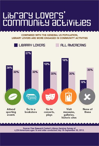 Compared with the general US population, Library Lovers are more engaged in community activities