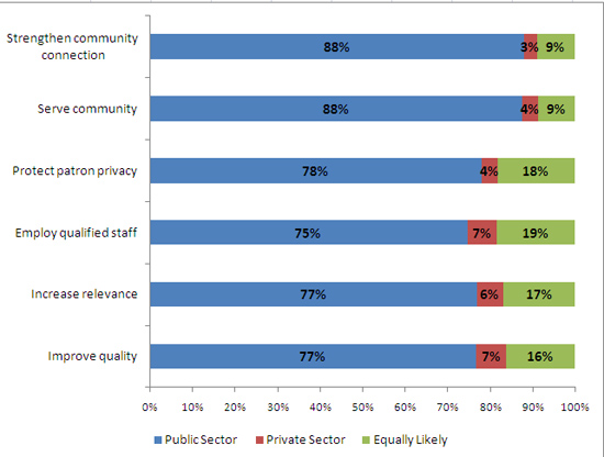 Chart 1: What type of management is more likely to achieve the following outcomes in public libraries?