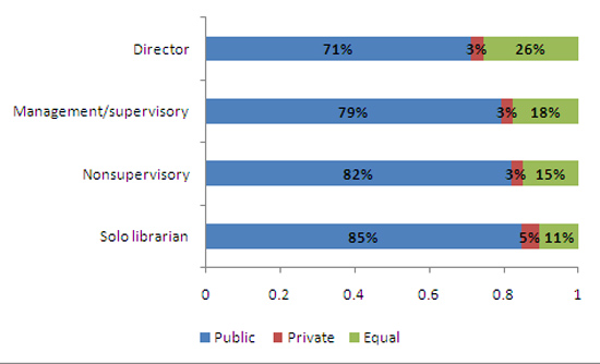 Chart 2: What type of management is more likely to protect patron privacy in public libraries? By position.