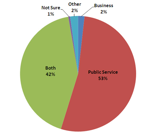 Chart 4: Should a public library be run like a public service or a business?
