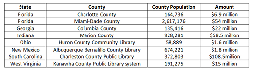 County libraries with successful referenda, 2014