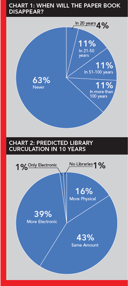 Chart 1: When Will the Paper Book Disappear?  Chart 2: Predicted Library Circulation in 10 Years