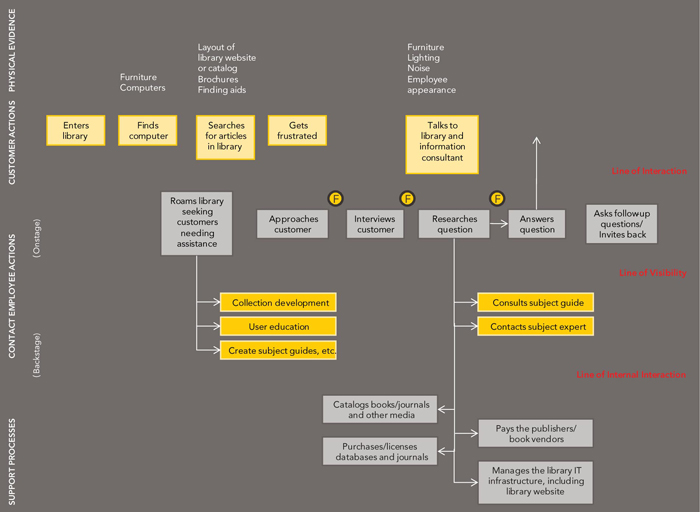 The Service Blueprint