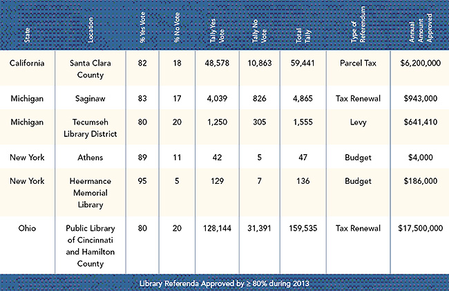 Library Referenda Approved by greater than or equal to 80% during 2013