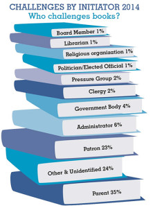 Challenges by Initiator, 2014: Who challenges books?