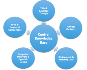 Innovative Central KnowledgeBase