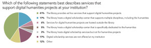 Which of the following statements best describes services that support digital humanities projects at your institution?