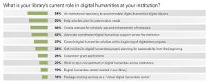 What is your library's current role in digital humanities at your institution?