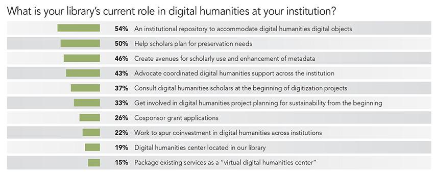 Special Report: Digital Humanities in Libraries