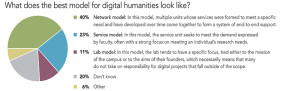What does the best model for digital humanities look like?