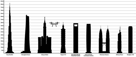 "Some commercially sold drones can fly as high as 1,600 feet (500 meters), or higher than some of the world's tallest buildings. Composite image created from ""Tallest Buildings in Asia in 2014"" by Ali Zifan and Freepik, licensed under Creative Commons 4.0"