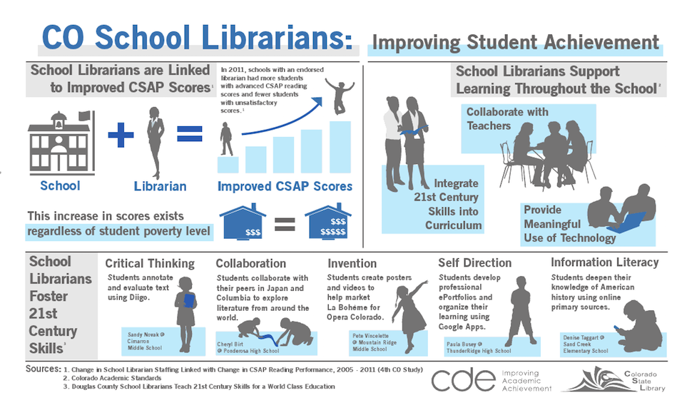 Colorado State Library School Libraries Infographic