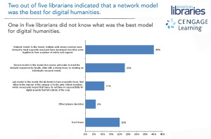 """Librarian responses to the survey question: """"What does the best model look like for the digital humanities?"""""""