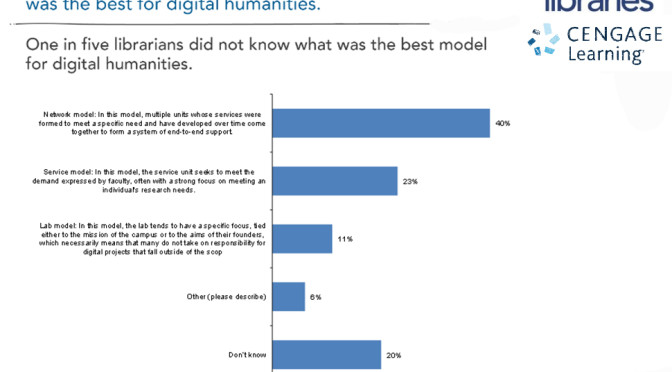 "Librarian responses to the survey question: ""What does the best model look like for the digital humanities?"""