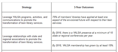 A portion of YALSA's three-year plan