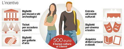 Culture bonus for 18-year-olds in Italy
