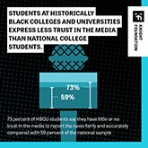 Students at HBCUs trust the media less than other students