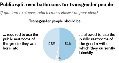 Pew Research Center survey results on transgender bathrooms