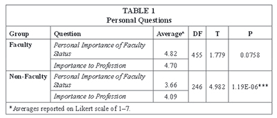 Perceptions of faculty status by faculty and non-faculty librarians