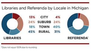 Libraries and referenda by locale in Michigan