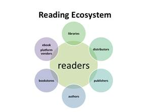 Diagram of the reading ecosystem