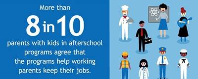 More than 8 in 10 parents with kids in afterschool programs agree that the programs help working parents keep their jobs