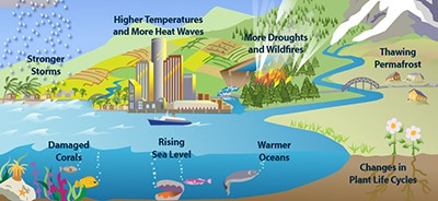 EPA graphic showing signs of climate change