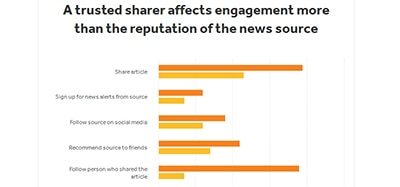 A trusted sharer affects engagement more than the reputation of the news source