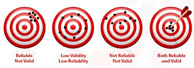 Validity and reliability in research methodology