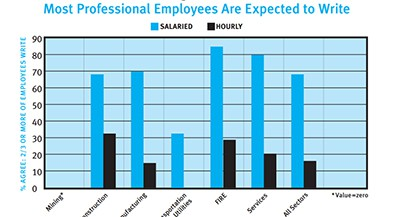 Most professional employees are expected to write