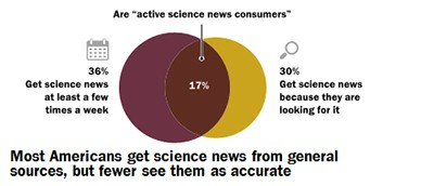 Most Americans rely on general news outlets for science news