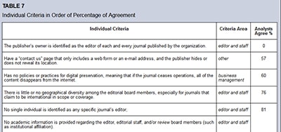 Individual criteria in order of percentage of agreement