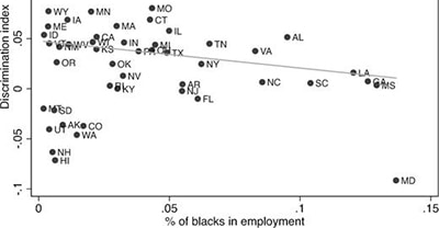 Difference in response rates and % of blacks in employment. The discrimination index is obtained by pooling the data of the two waves and aggregating the data at the state level. Observations are weighted by the number of emails sent in each state. N = 50 (Washington D.C. is excluded)
