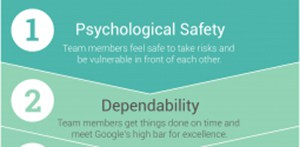 Top two qualities of effective teams: Psychological safety and dependability