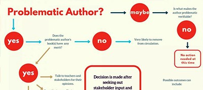 Basic flowchart to assist with evaluating problematic authors