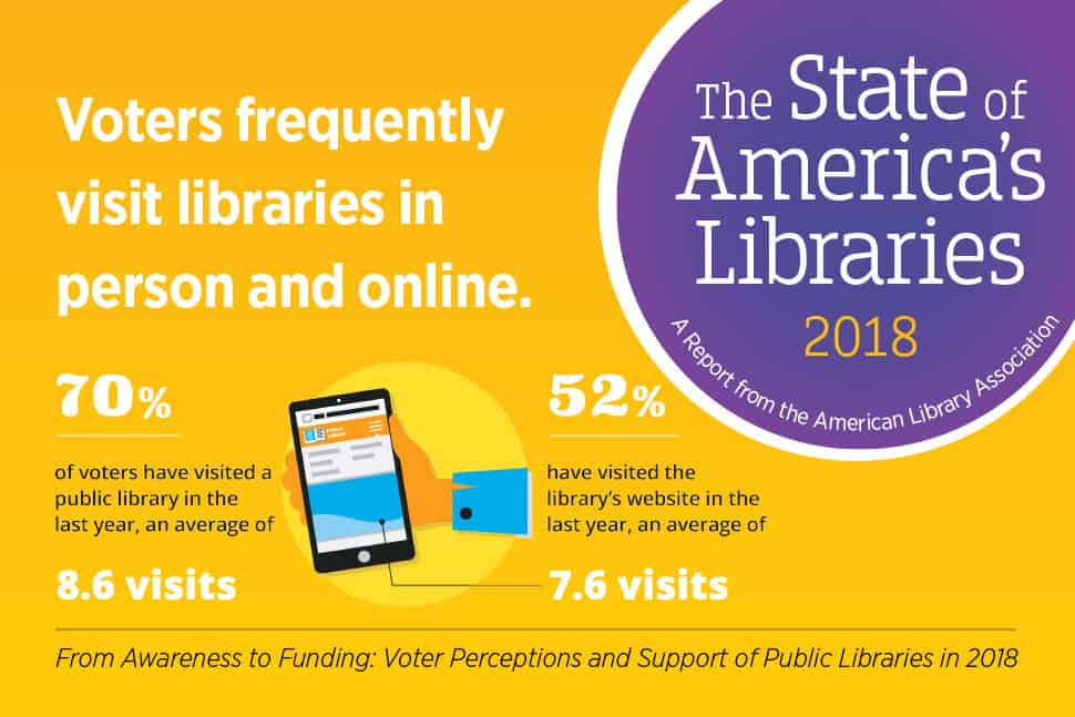 Voters frequently visit libraries in person and online. From The State of America's Libraries 2018 report