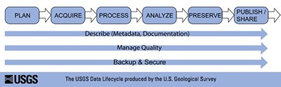 US Geological Survey data lifecycle chart